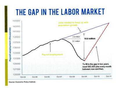 Gap in the Labor Market