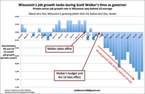 Wi.job.growth.act10